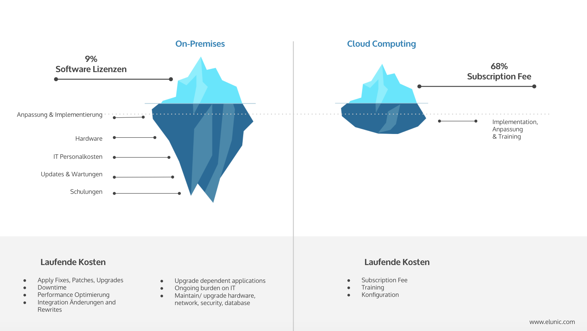 Kosten - Cloud vs On-Premises