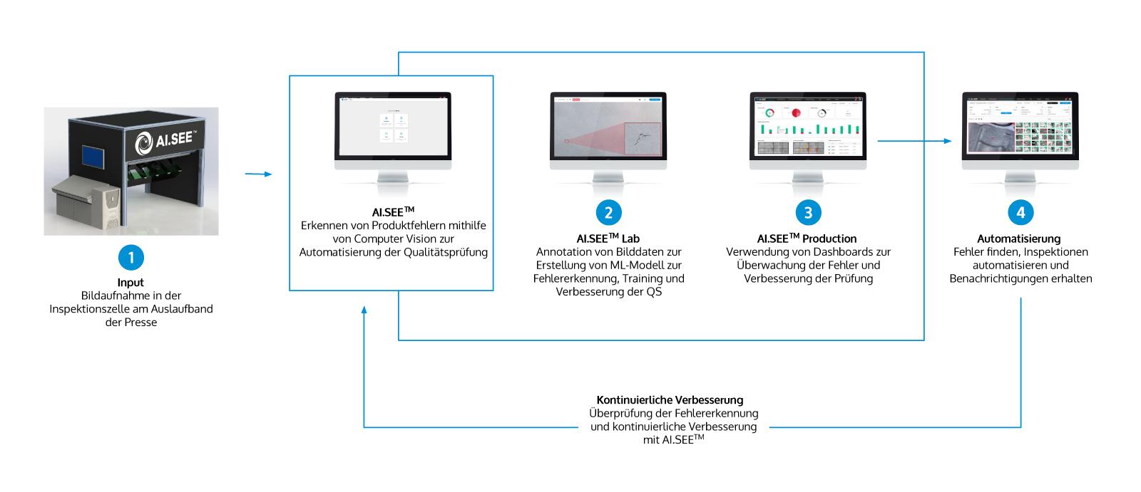 Workflow KI in Presswerken