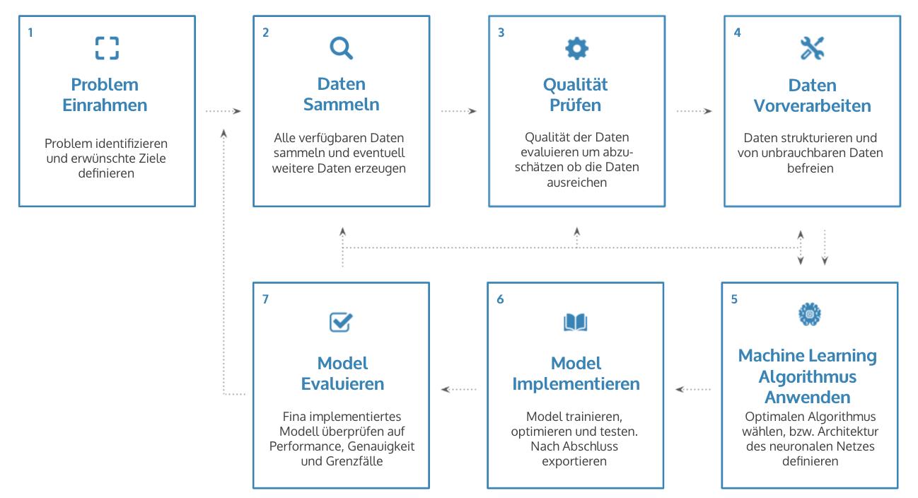 Deep Learning Workflow